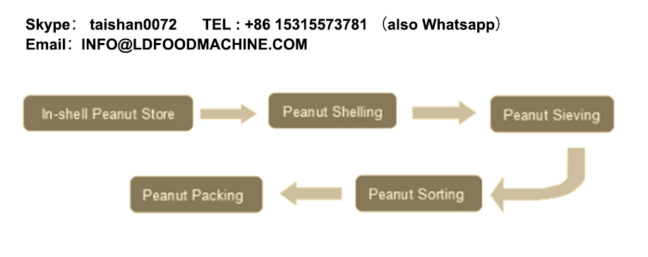 Industrial hemp seeds Shelling & Separating Processing machinery